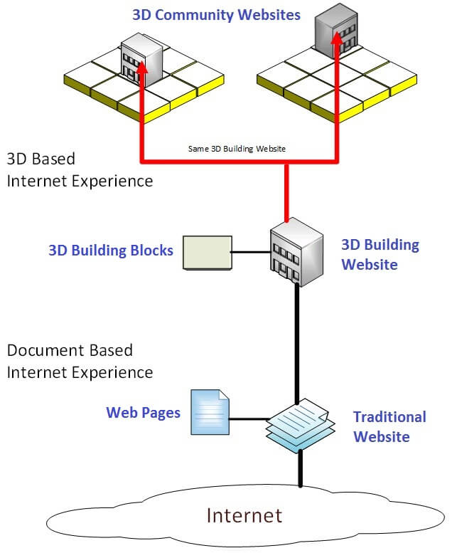 Relationship of Websites, 3D Building Websites, and 3D Community Websites