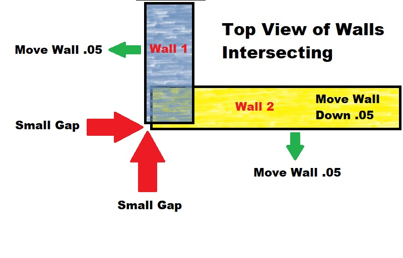 Fix by changing the Position of the Walls