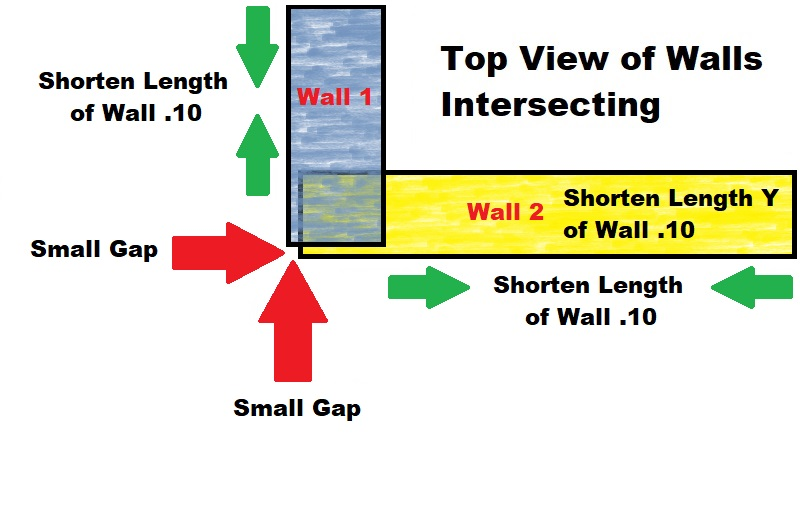 Fix by changing the Length of the Walls